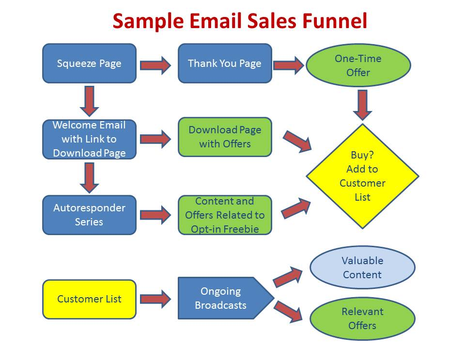 The 2-Minute Rule for Email Sales Funnel